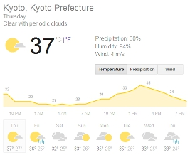 Weather in Kyoto, 31st July 2014