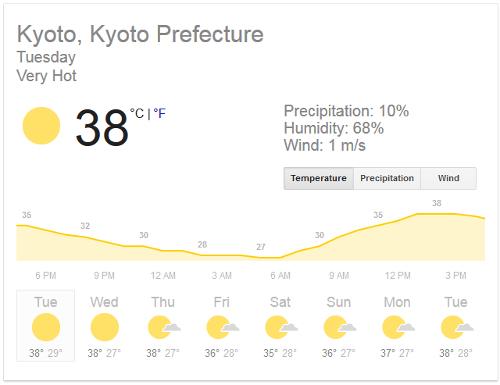current temperature in Kyoto